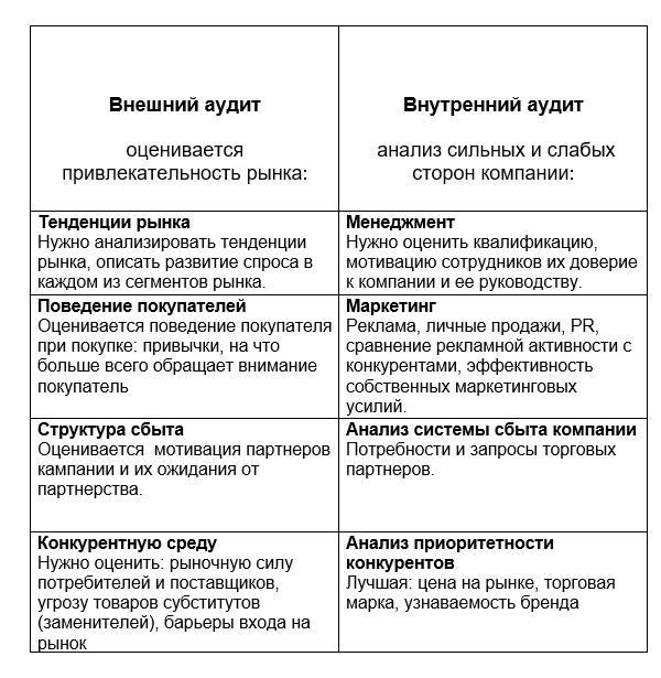 SWOt_predpriyatie