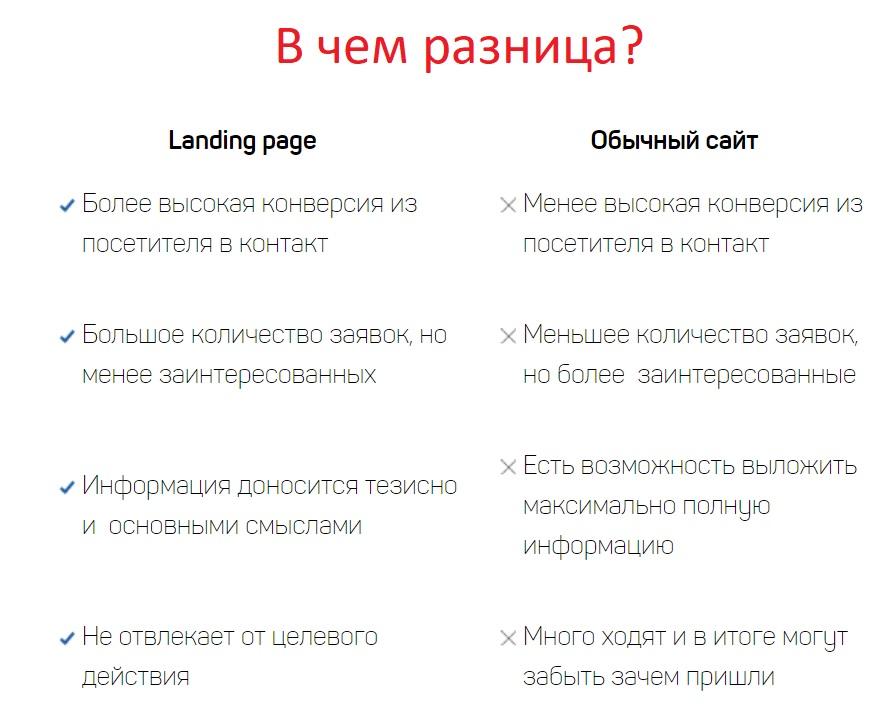 landing-page-otlichie-ot-saita