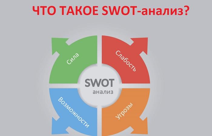 swot-analiz-chto-eto