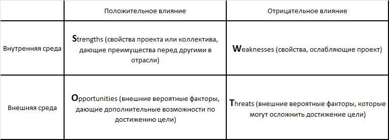 swot-matriza