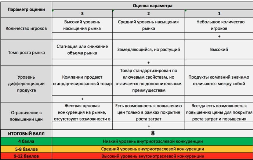 polnyj-analiz-po-porteru-konkurenty