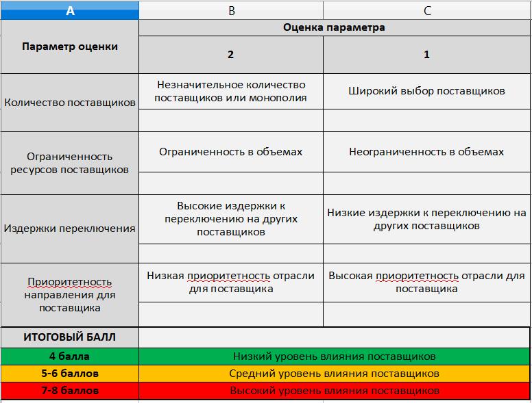 polnyj-analiz-po-porteru-postavshiki