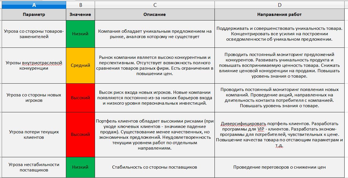 polnyj-analiz-po-portery-tovari-rezyltat
