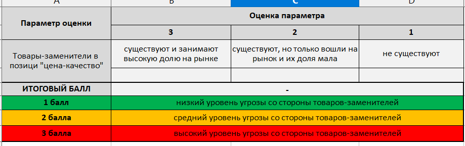 polnyj-analiz-po-portery-tovari-zameniteli