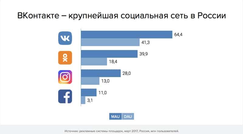 prodvizhenie-v-kontakte-statistika